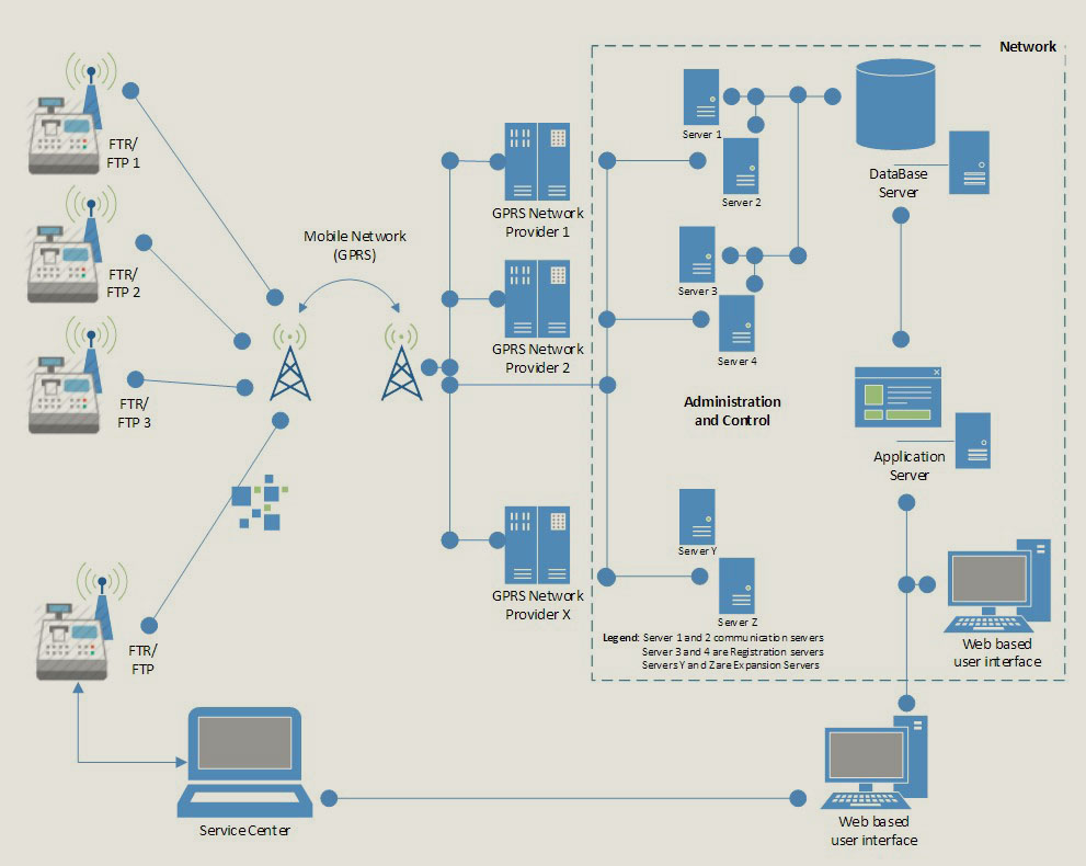 Online Fiscal Tax Management System